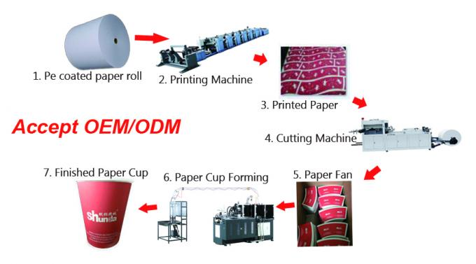 2-32oz Antirust Mouldings Ice Cream Cup Making Machine 135-450 Gsm